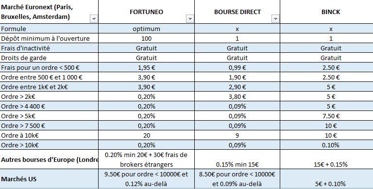 comparo tarif ordre