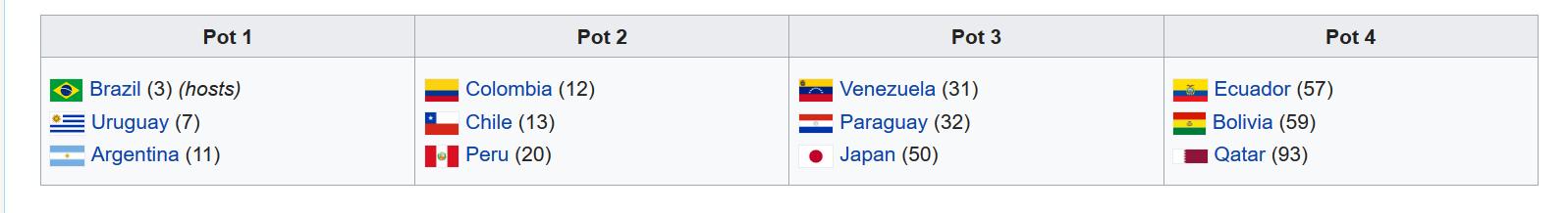 2019CopaAmericaDraw