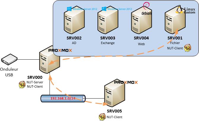 configuration [network ups tools] - Infrastructures serveurs