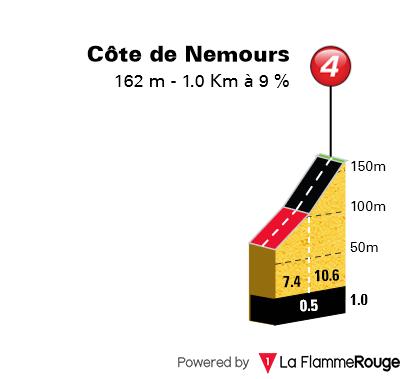 [Concours] Tracer le Paris-Nice 2020 190212062124473436
