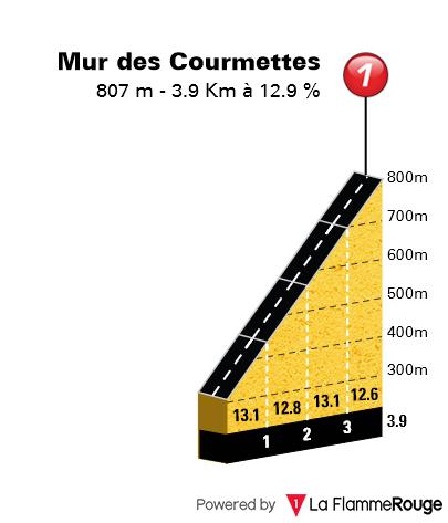 [Concours] Tracer le Paris-Nice 2020 190221023221457948