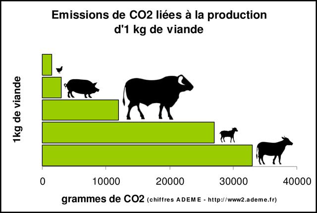 viandeFR[1]emissiondeco2