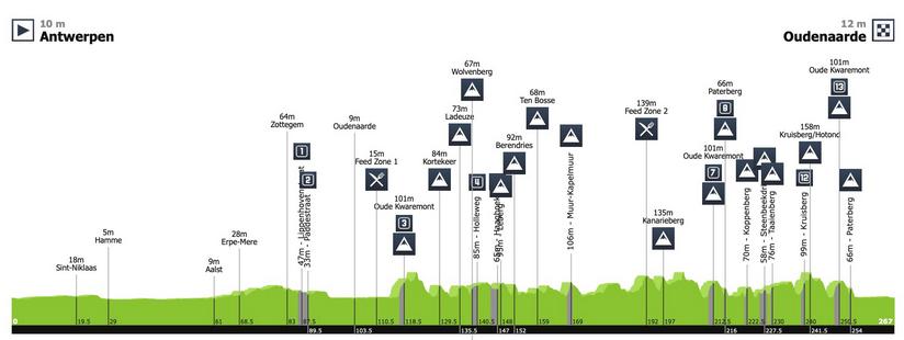 07/04/201907/04/2019Ronde van Vlaanderen - Tour des FlandresC0 190405102536445041