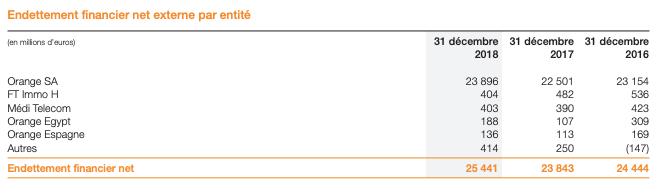 Endettement Orange 2018