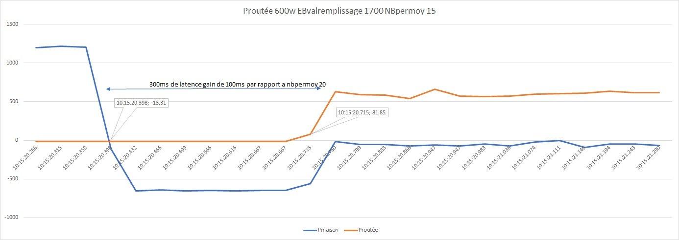 Proutée 600w EBvalremplissage 1700 NBpermoy 15
