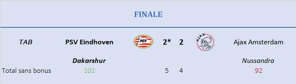 Finale - Résultat final