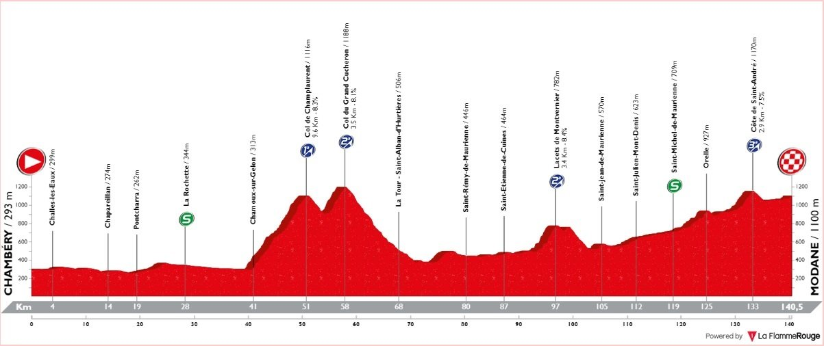 Tour de Savoie Mont-Blanc - étape 1 - profil