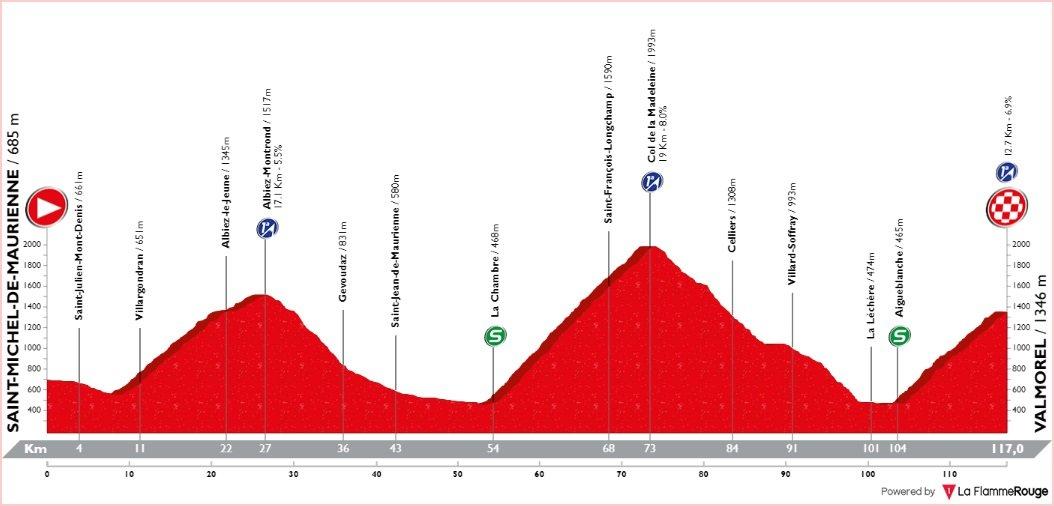 Tour de Savoie Mont-Blanc - étape 2 - profil
