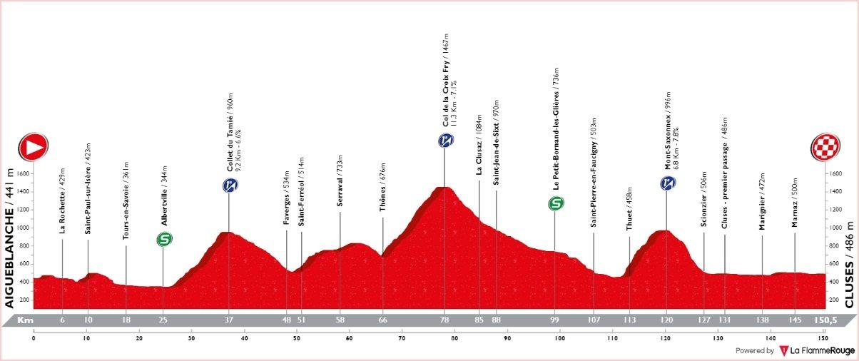 Tour de Savoie Mont-Blanc - étape 3 - profil