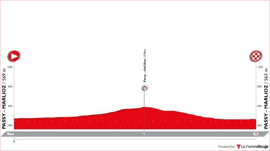 Tour de Savoie Mont-Blanc - étape 4 - profil