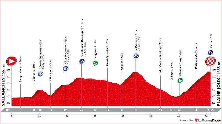 Tour de Savoie Mont-Blanc - étape 5 - profil