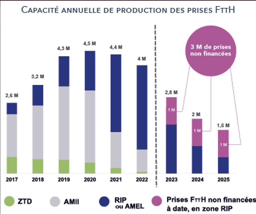 Capacite-annuelle-ftth