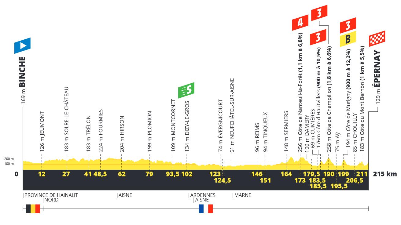 Tour de France  190618032449754345