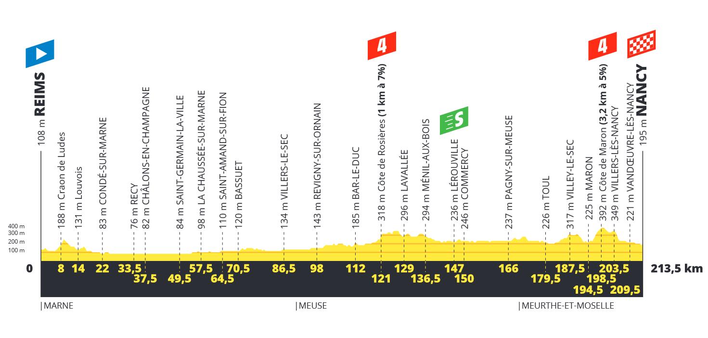 Tour de France  190618032450687511