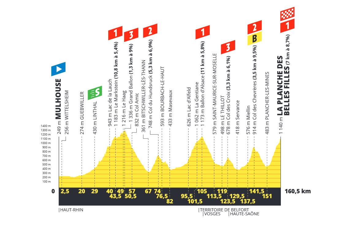 Tour de France  190618032452400532
