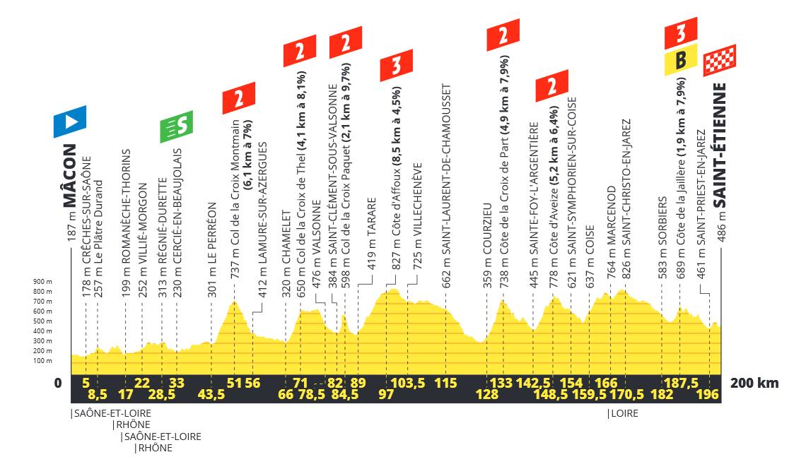 Tour de France  190618032453788606