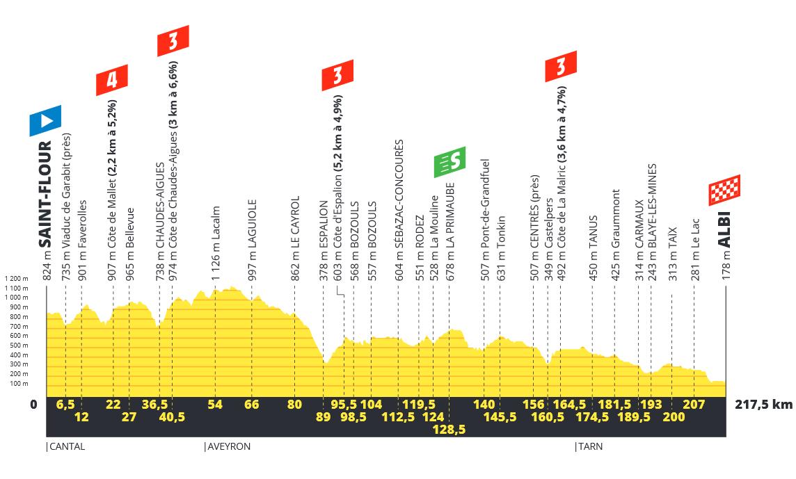 Tour de France  190618032455712894