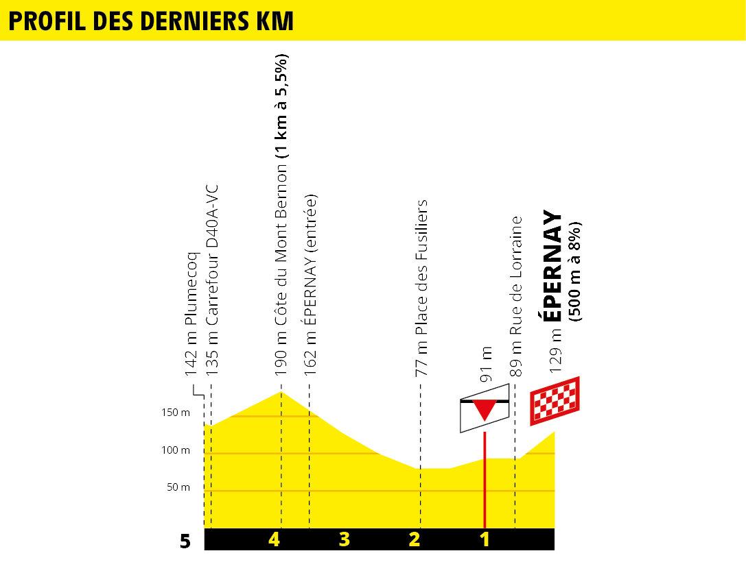 Tour de France 2019 19061803263513893