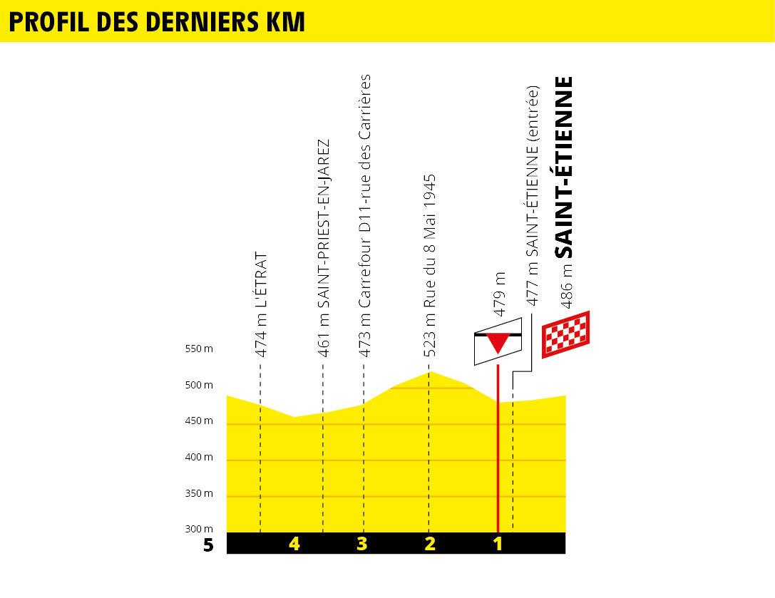 Tour de France 2019 190618032711191524