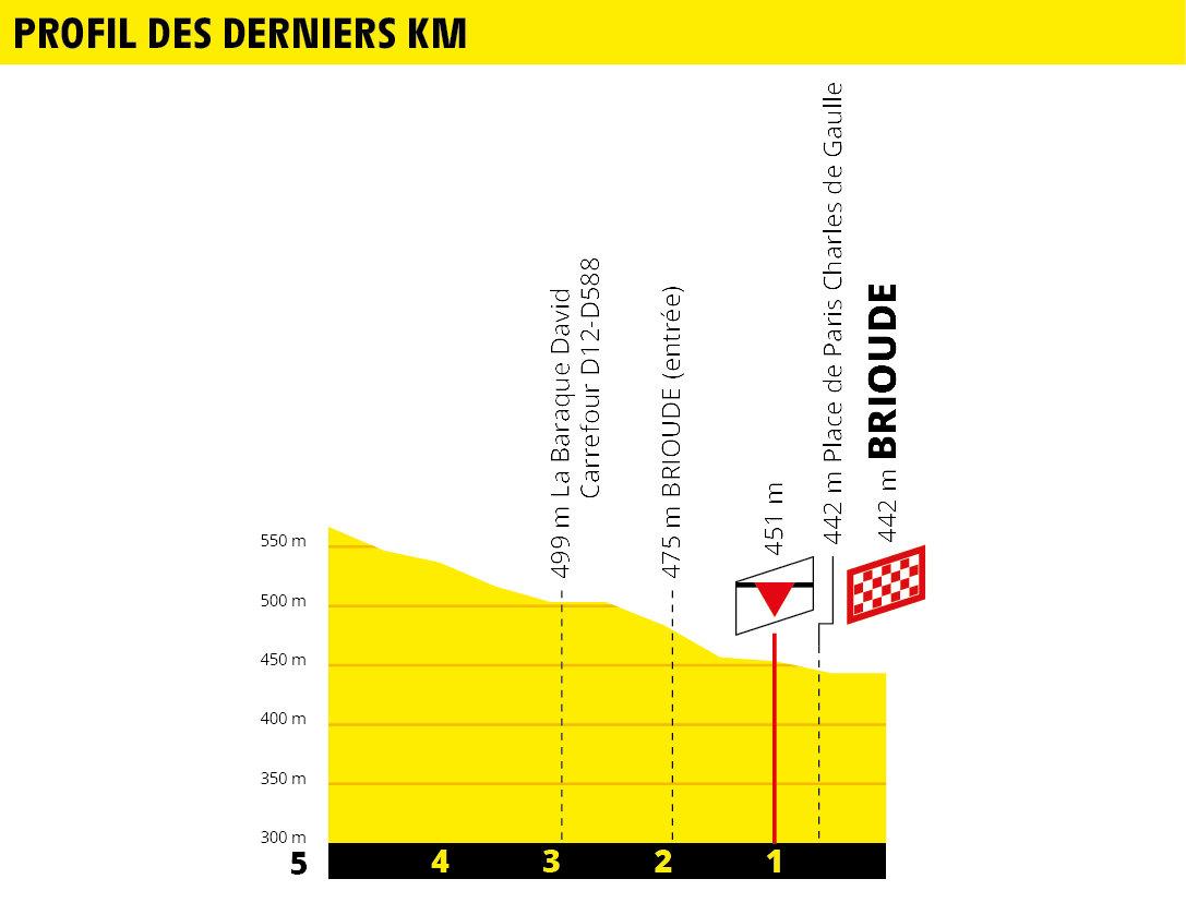 Tour de France 2019 190618032726618305