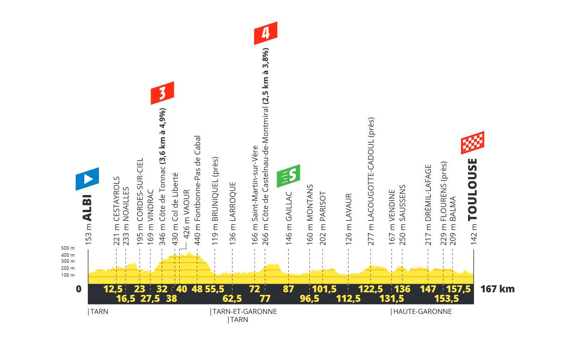 Tour de France  190619021140420638