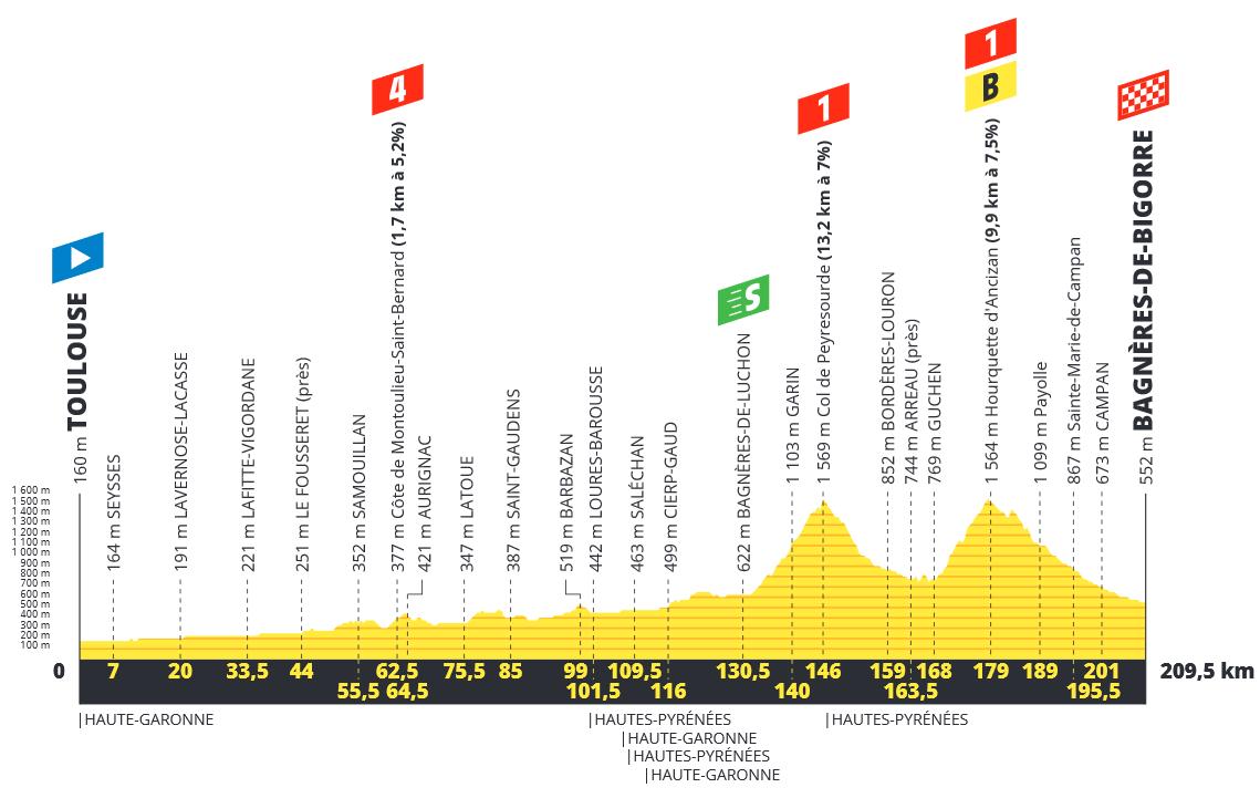 Tour de France  190619021141531953