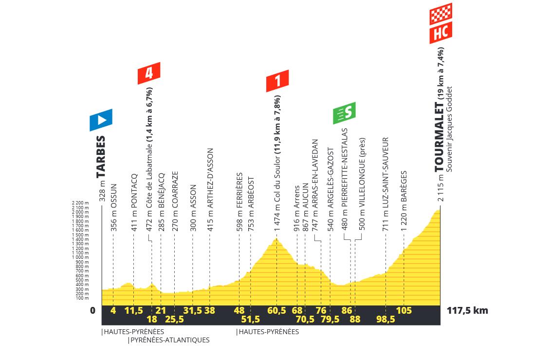 Tour de France  190619021143206433