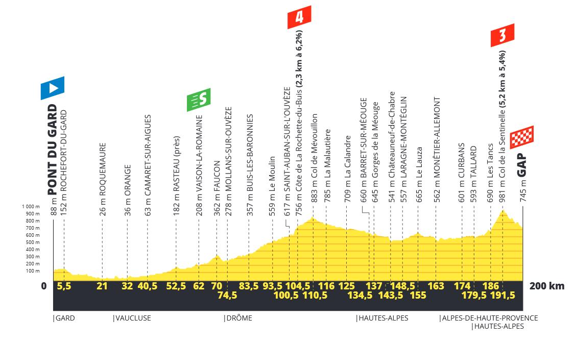 Tour de France  190619021145771763