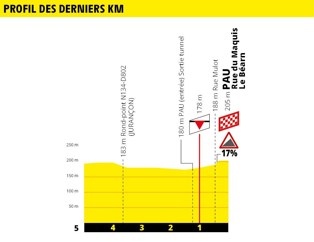 Tour de France 2019 190619021445832730