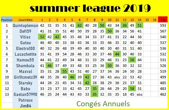 classement j14 summer league