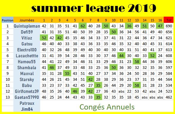 classement j16 summer league