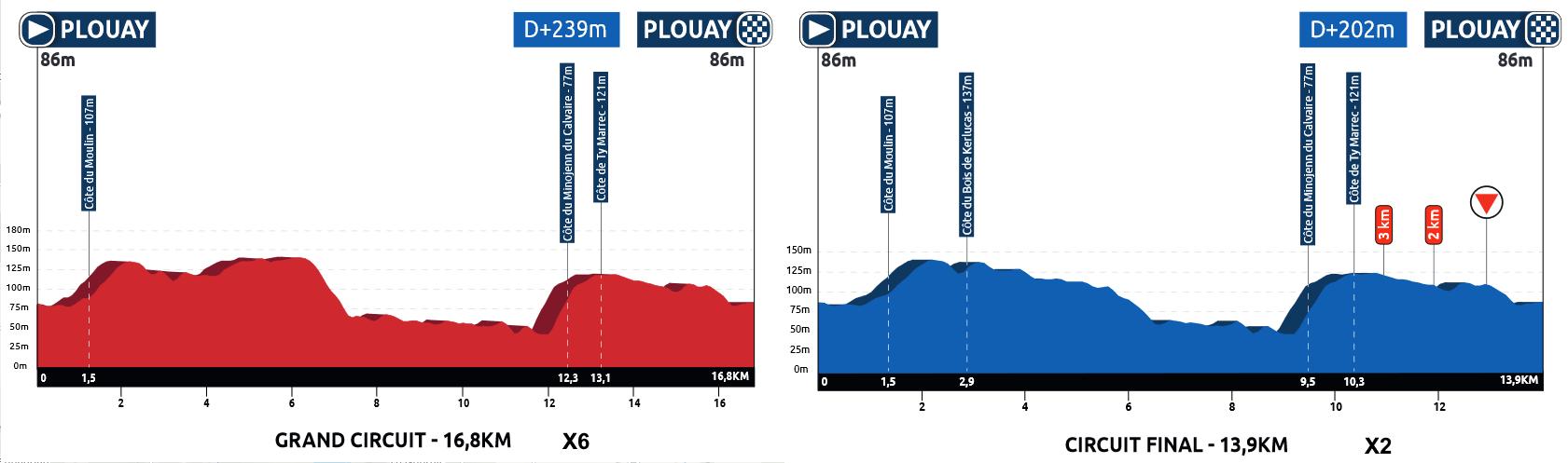 GP de Plouay - Lorient Agglo Trophée WNT 190827094414974476