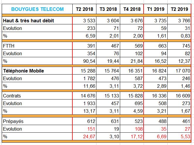 Bouygues-Telecom-T2