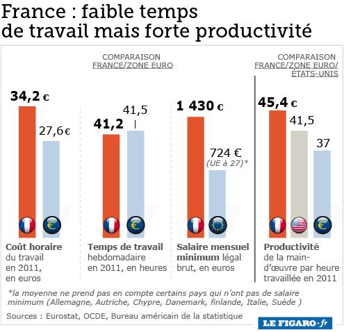 les Français sont-ils fainéants ? 190921081610602769