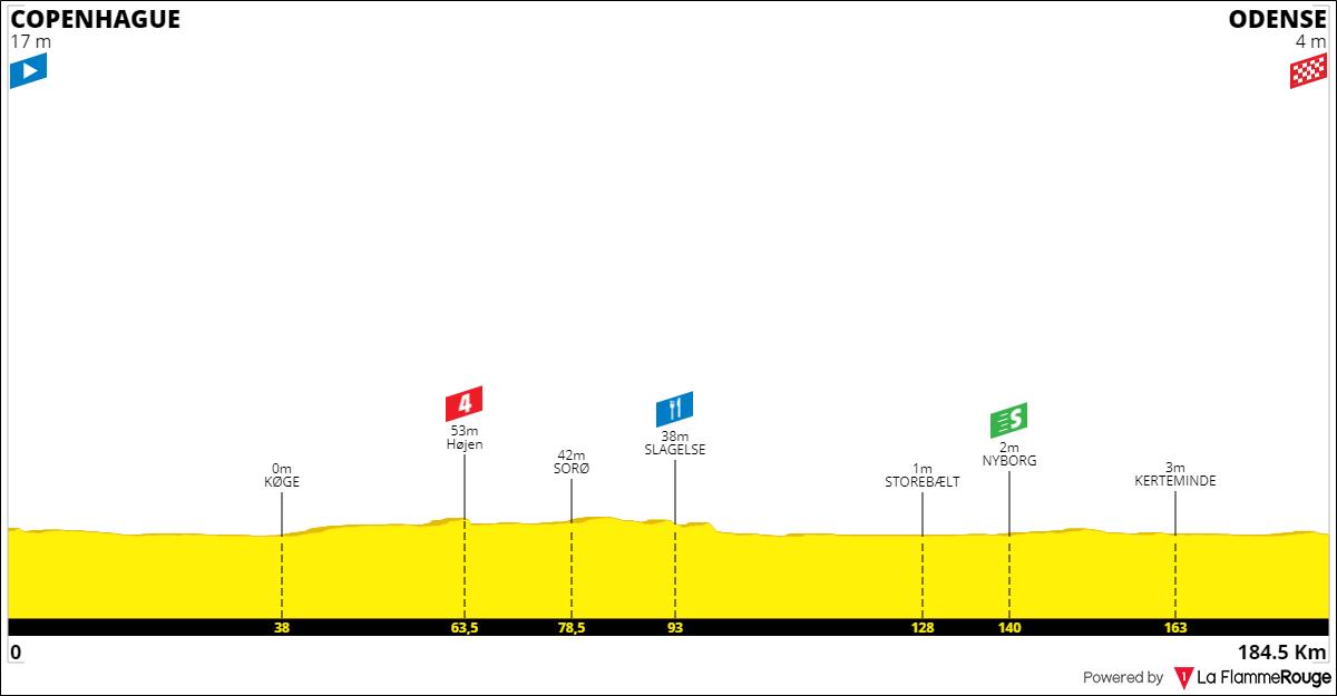 Tracez le Tour de France 2021 190930042127271228
