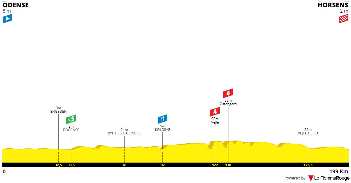 Tracez le Tour de France 2021 190930042133213724