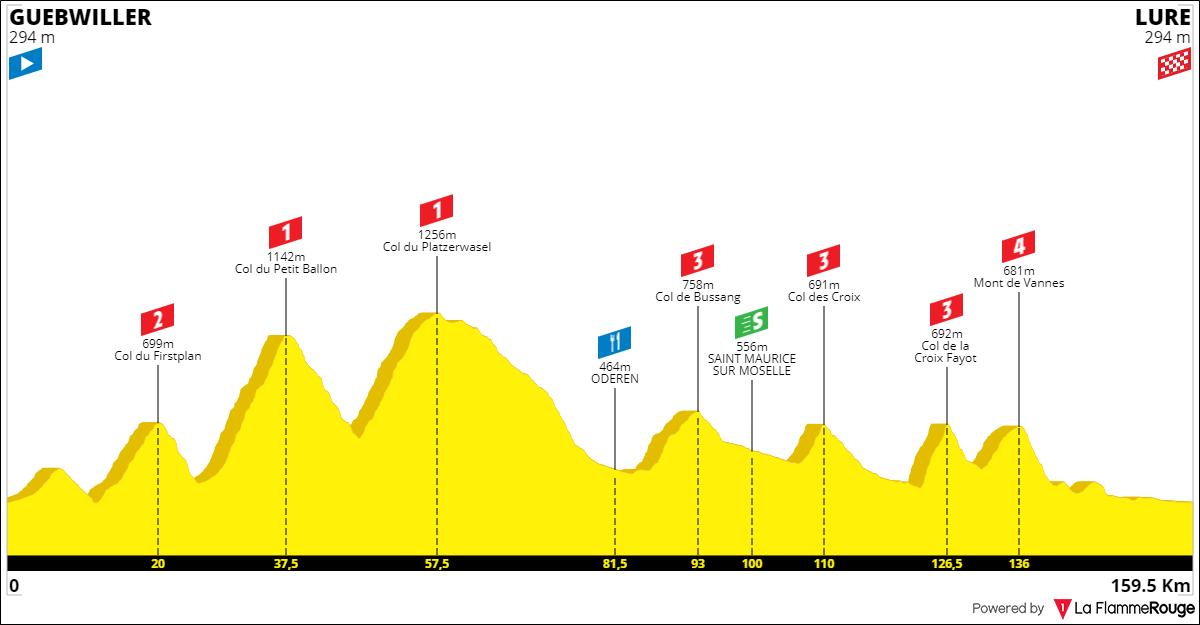 Tracez le Tour de France 2021 190930045707841280