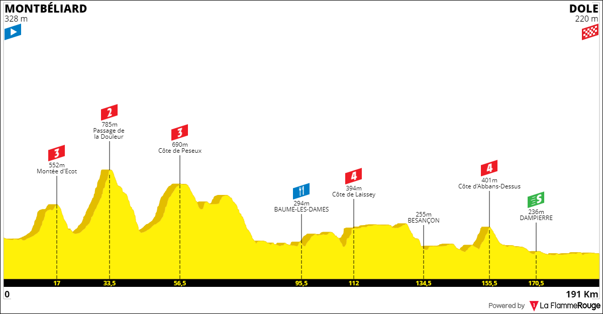 Tracez le Tour de France 2021 190930050330109863