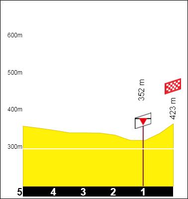 Tracez le Tour de France 2021 190930050513325248