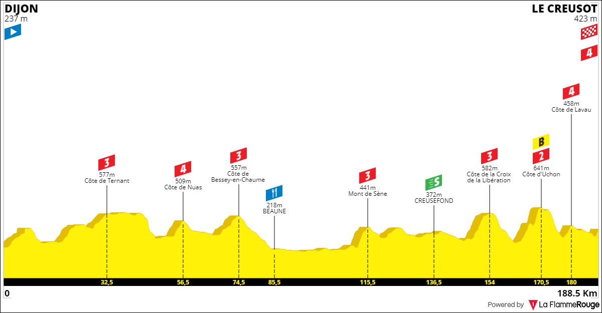 Tracez le Tour de France 2021 190930050517129937