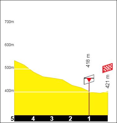 Tracez le Tour de France 2021 190930051559294012