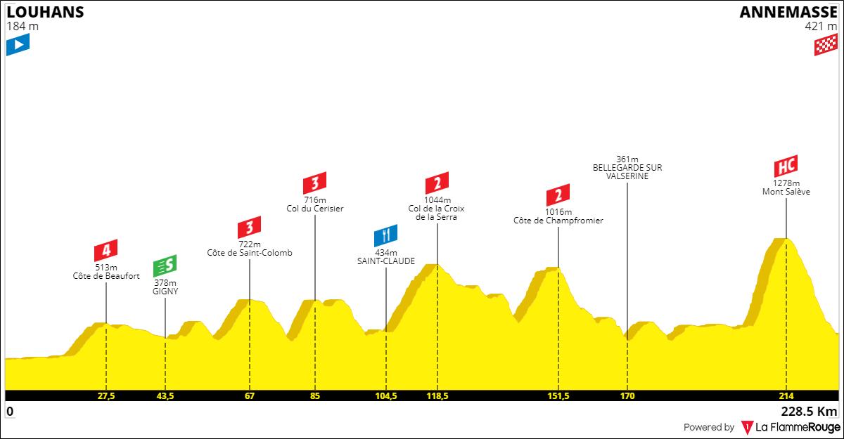 Tracez le Tour de France 2021 190930051604838120