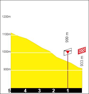 Tracez le Tour de France 2021 191001085323538143