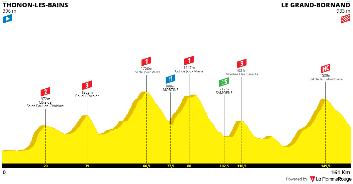 Tracez le Tour de France 2021 191001085324987172