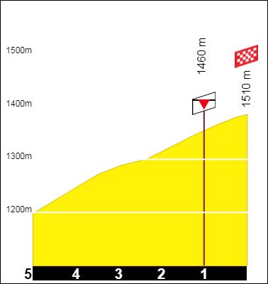Tracez le Tour de France 2021 19100109022551796
