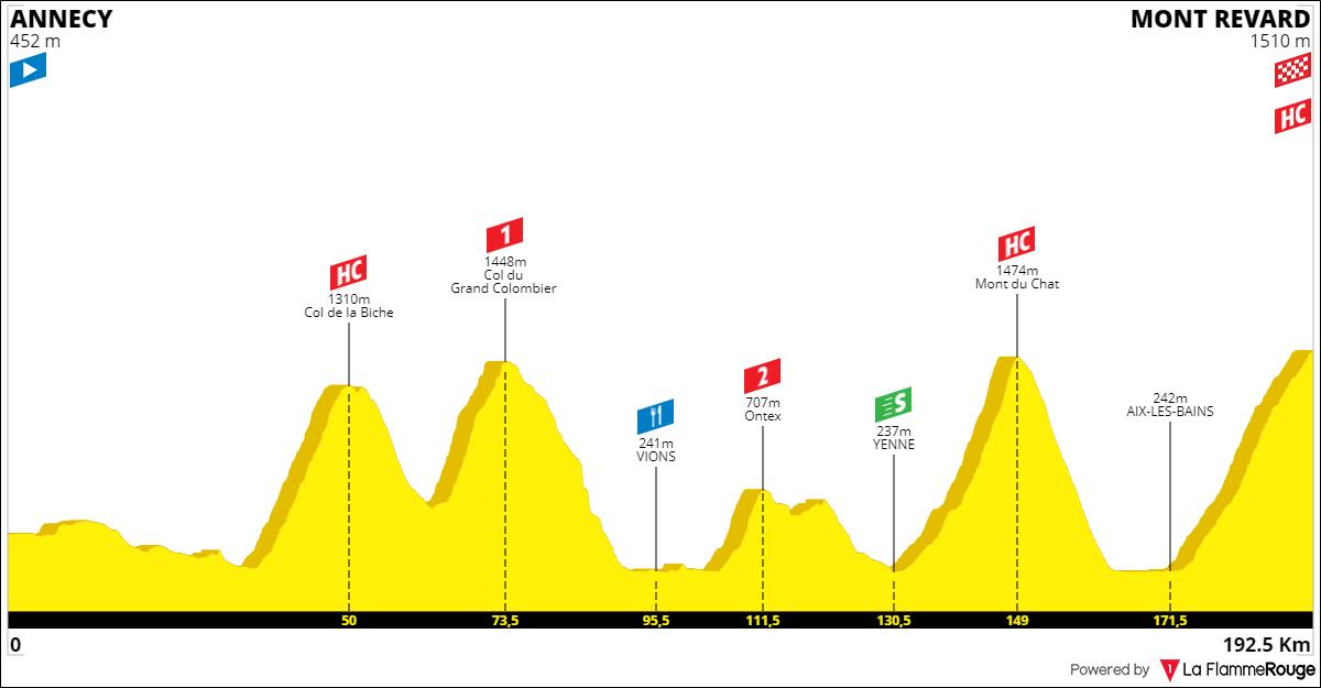 Tracez le Tour de France 2021 191001090236334251