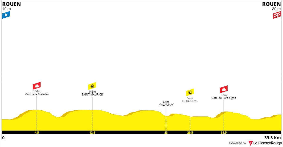 Tracez le Tour de France 2021 191001090623170429