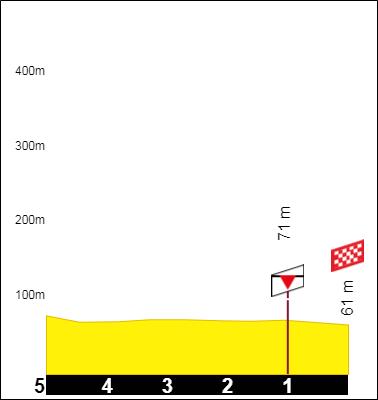 Tracez le Tour de France 2021 191001090929443311