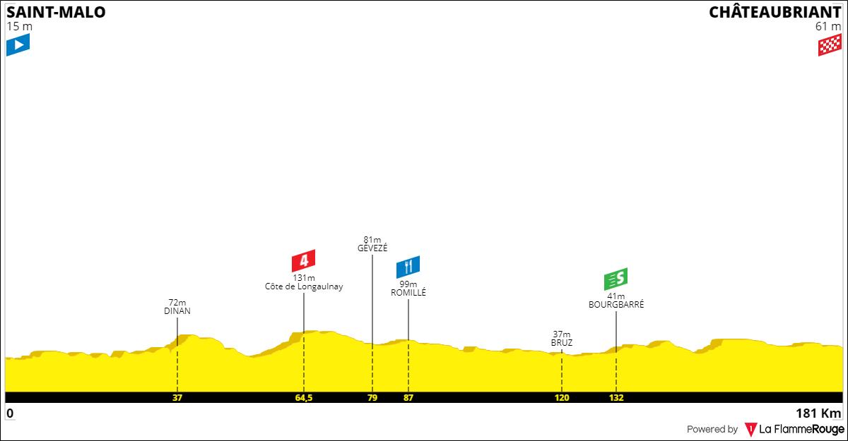 Tracez le Tour de France 2021 191001090932542831