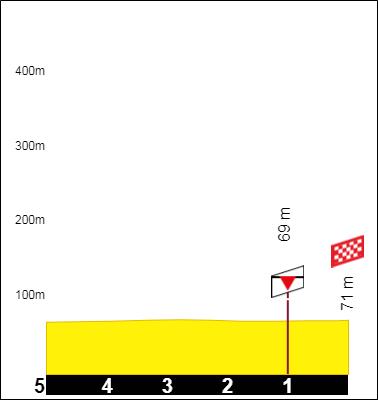 Tracez le Tour de France 2021 191001090941436292